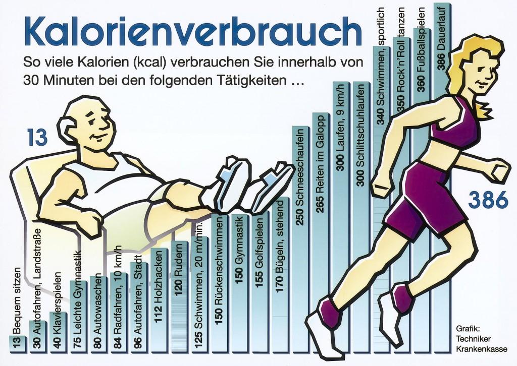 TK-Infografik-Kalorienverbrauch